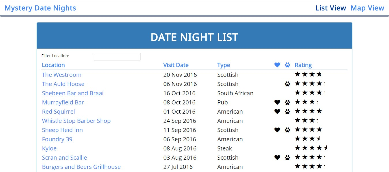 The list layout of the mystery date nights